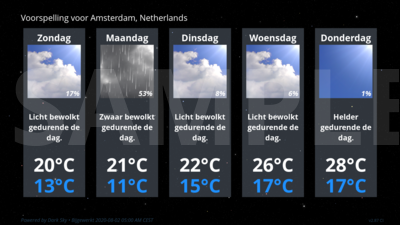 Forecast Conditions for Amsterdam, Netherlands