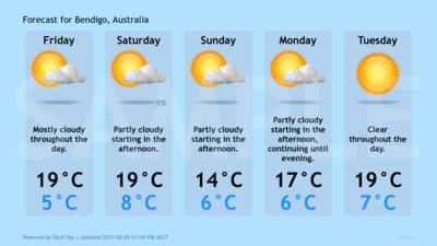 Forecast Conditions for Bendigo, Australia