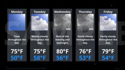 Forecast Conditions for Bennington, VT