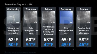 Forecast Conditions for Binghamton, NY