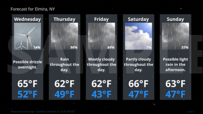 Forecast Conditions for Elmira, NY
