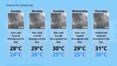 Forecast Conditions for Hong Kong