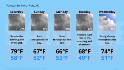 Forecast Conditions for North Pole, AK