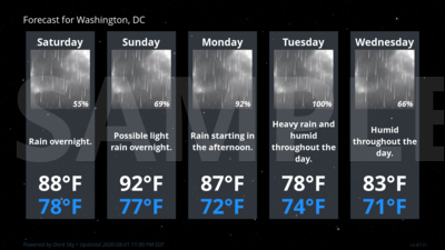 Forecast Conditions for Washington, DC